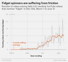 Spinner Chart Fidget Spinners Are Over Fivethirtyeight