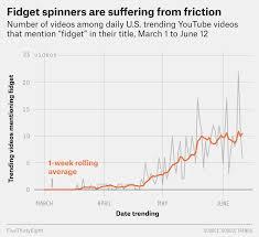 Fidget Spinner Chart Fidget Spinners Are Over Fivethirtyeight