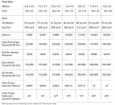 Pool Heater Btu Chart Heater Sizing Calculator Akimilabs Co