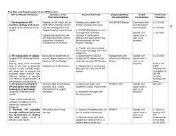 Human Resources Action Plan