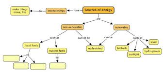Chart On Renewable And Nonrenewable Resources Renewable And Non Renewable Energy Sources Of Energy