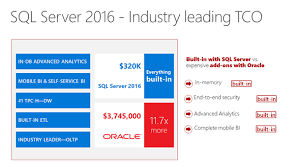 Sql Server 2016 Is Generally Available Today Sql Server Blog