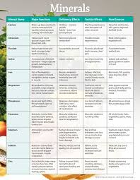 Vitamin Functions And Food Sources Chart Vitamin Chart With Source And Functions 2019