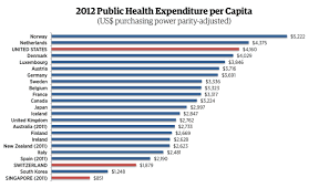 Canada Vs Usa Healthcare Chart Conservative Think Tank 10 Countries With Universal Health