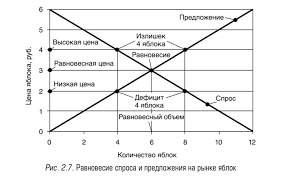 Взаимодействие спроса и предложения Рыночное равновесие Действия покупателей и продавцов естественным образом приводят рынок к равновесию спроса и предложения