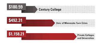 Sq_tuition Cost Comparison Chart Jpg Century College