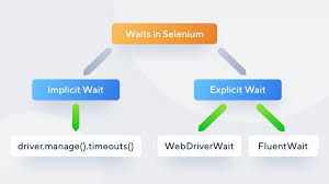 Selenium Price Chart Selenium Wait The Good The Bad And Alternative Solution