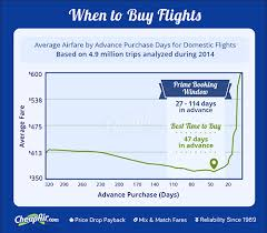 Airline Fare Comparison Chart When To Buy Airline Tickets Based On 1 5 Billion Airfares