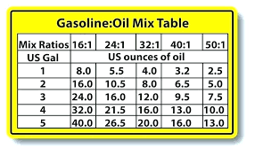 Chainsaw Gas Mix Ratio Chart 50 1 Gas Oil Oil 1 Gas Mixture Chart Turkeyandroid Club