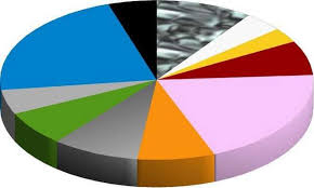 How To Make A Pie Chart In Libreoffice 10 Steps