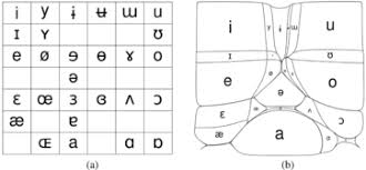 Vowel Frequency Chart Visualizing Phonetic Segment Frequencies With Density