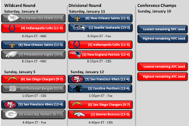 Nfl Playoff Bracket 2018 Chart Nfl Playoff Schedule And Bracket 2014 Saints Chargers