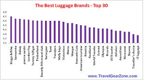 Delsey Luggage Size Chart Best Luggage Brands In 2019 Travel Gear Zone