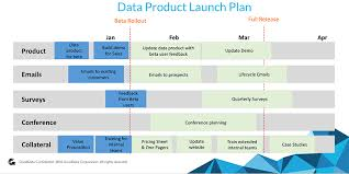 How To Develop And Implement A Successful Data Product Launch Plan