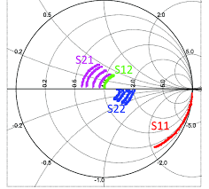 Smith Chart Up To 20 Ghz At V Gs 1v And For Different