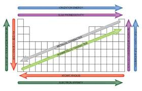 Easy To Use Chart Of Periodic Table Trends Future Chem