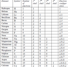 Electronic Configuration Chart Of Elements Trends In Modern Periodic Table Class 10 Periodic