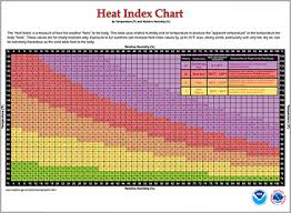 25 Systematic Heat Index Chart Dew Point