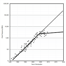 Exponential Growth In Linear Time The End Of Moores Law