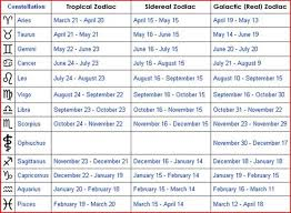 The Zodiac Signs Have Changed Did Yours 13th Zodiac Sign