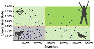 How To Use Scatterplot Quadrant Analysis With Your Web