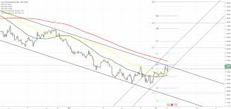 Eur Cad 4h Chart Two Scenarios Likely Coinmarket