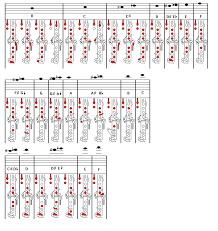 Clarinet Chromatic Scale Finger Chart B Flat Clarinet Fingering Chart