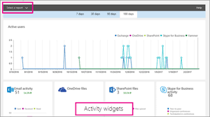 Microsoft Office Reports Activity Reports In The Microsoft 365 Admin Center
