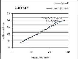 Figure2 The Relationship Between Leaf Areas Measured With