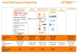 Alibaba Corporate Structure Chart Why Im Taking Profits On Alibaba Alibaba Group Holding