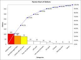 How To Do A Pareto Chart In Minitab Pareto Chart Maker Bismi Margarethaydon Com