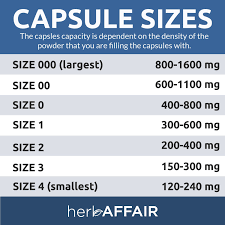 Capsule Size Chart Mg Herb Affair Clear Empty Gelatin Capsules Size 000 1000 Count Holds 800 1600mg Great For Large Dogs Works With Most Capsule Fillers Largest