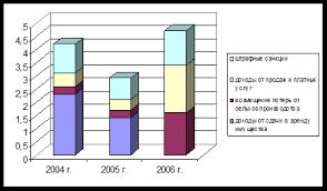 Дипломная работа Анализ формирования и исполнения местного  Рис 2 7 Структуры неналоговых доходов по годам тыс руб