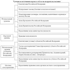htm gif В целом данный процесс зависит от понимания субъектами этих отношений роли и места законодательства в сфере контрольно надзорной деятельности в области