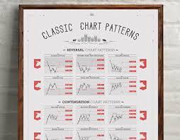 Classic Chart Patterns Poster Lucian Sora On Behance