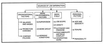 essay on job satisfaction motivational technique sources of job satisfaction