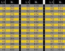 Load Index Chart Motorcycle Tire Load Index Chart Quickimage Eatsleepride