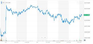 Yahoo Finance Dow Chart 2019
