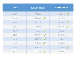Value Vs Growth Investing Snow Garrett Wealth Management