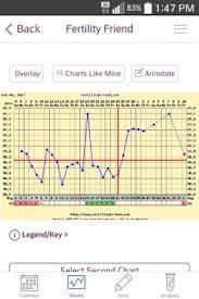 Ovulation Chart Delayed Ovulation Help Babycenter