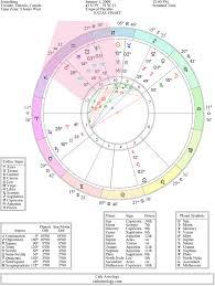 Understanding The Astrological Chart Wheel