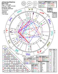 Bach Natal Chart Astrology Of Brahms With Horoscope Chart Quotes Biography