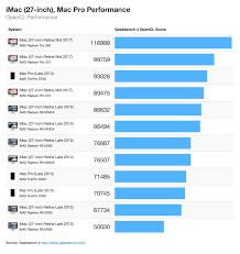 apple z0tr. compute performance apple z0tr