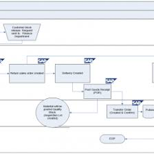 Sap Sales Order Process Flow Chart Sales Return Process Flowchart Www Bedowntowndaytona Com