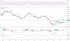 J202 Index Charts And Quotes Tradingview