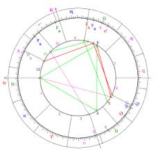 Horoscope Revolvy