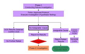 Out Of Specification Flow Chart Out Of Specification Investigation Phase Ii Mhra