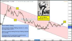 7 Year Itch Silver Price Attempting Historic Breakout