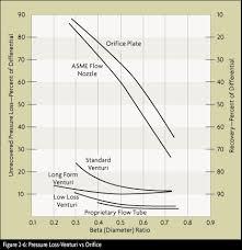 Pitot Pressure Flow Chart Differential Pressure Flowmeters