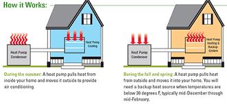 electric furnace with heat pump.  Pump How Heat Pumps Work On Electric Furnace With Heat Pump A
